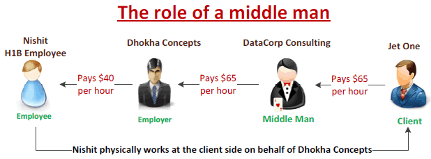 The role of a middle man